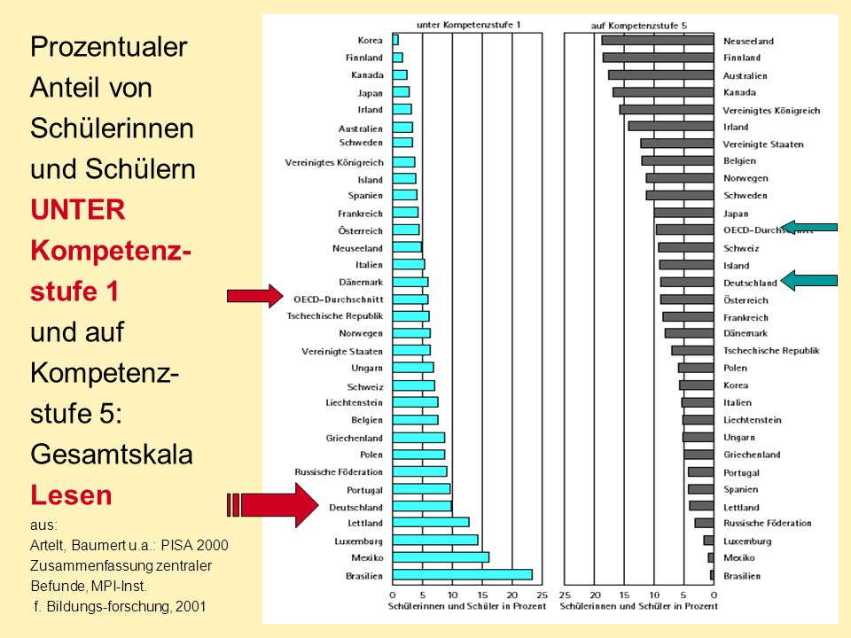 Prozentualer Anteil von Schülerinnen und Schülern UNTER Kompetenz- stufe 1 und auf Kompetenz- stufe 5: Gesamtskala Lesen aus: Artelt, Baumert u.a.: PI