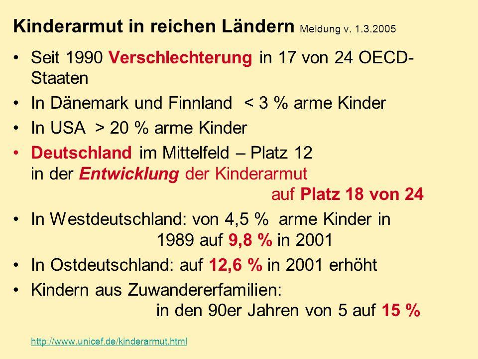 Kinderarmut in reichen Ländern Meldung v. 1.3.2005 Seit 1990 Verschlechterung in 17 von 24 OECD- Staaten In Dänemark und Finnland < 3 % arme Kinder In