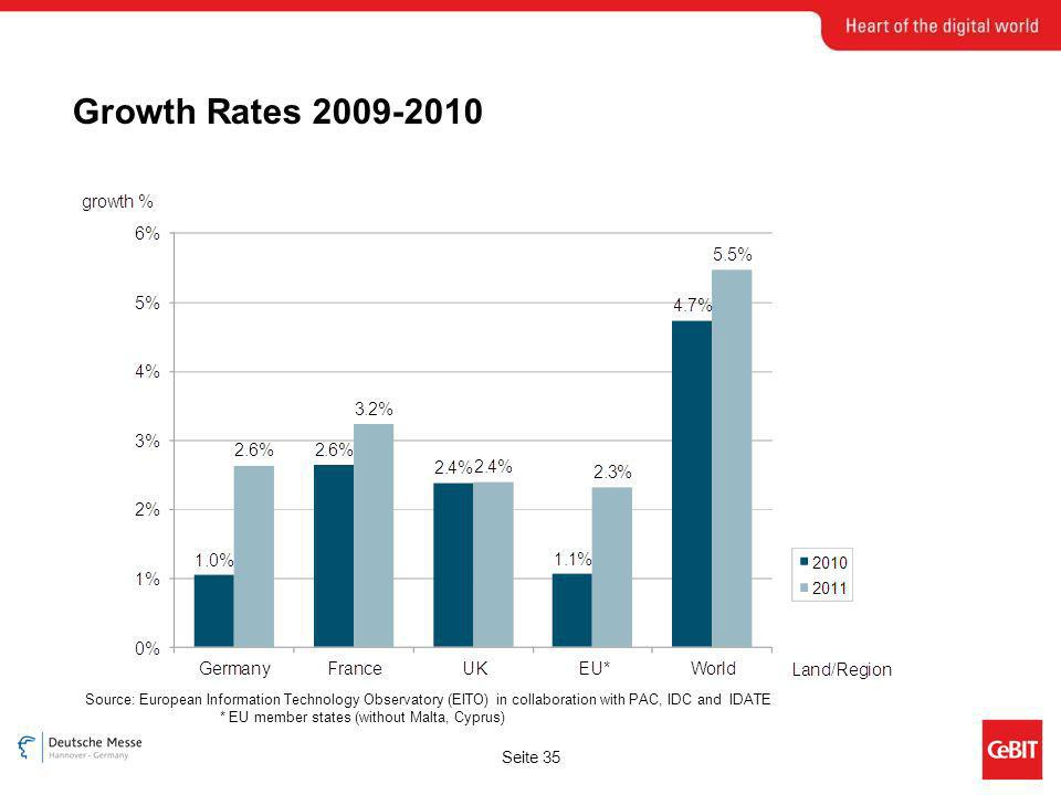 Seite 35 Growth Rates 2009-2010 Source: European Information Technology Observatory (EITO) in collaboration with PAC, IDC and IDATE * EU member states (without Malta, Cyprus)