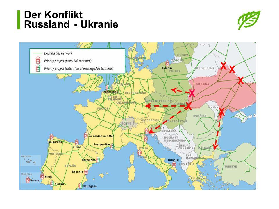 Der Konflikt Russland - Ukranie