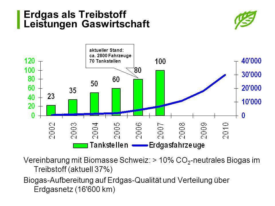 Vereinbarung mit Biomasse Schweiz: > 10% CO 2 -neutrales Biogas im Treibstoff (aktuell 37%) Biogas-Aufbereitung auf Erdgas-Qualität und Verteilung übe