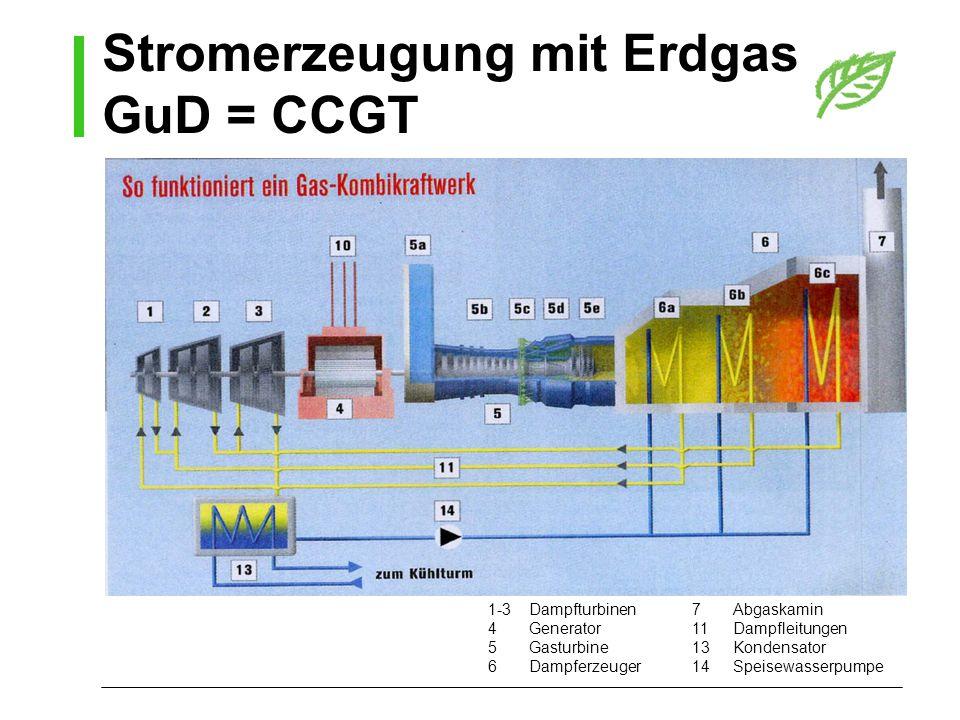 1-3 Dampfturbinen 4Generator 5Gasturbine 6Dampferzeuger 7Abgaskamin 11Dampfleitungen 13Kondensator 14Speisewasserpumpe Stromerzeugung mit Erdgas GuD =