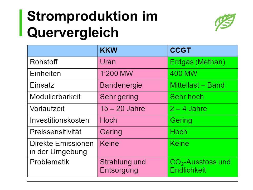 Stromproduktion im Quervergleich KKWCCGT RohstoffUranErdgas (Methan) Einheiten1200 MW400 MW EinsatzBandenergieMittellast – Band ModulierbarkeitSehr ge