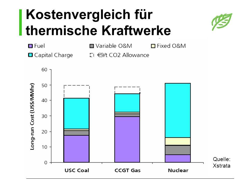 Kostenvergleich für thermische Kraftwerke Quelle: Xstrata