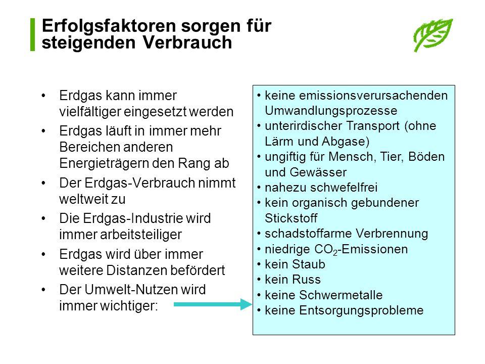 Energie-Vorräte nach Regionen (in Prozent)