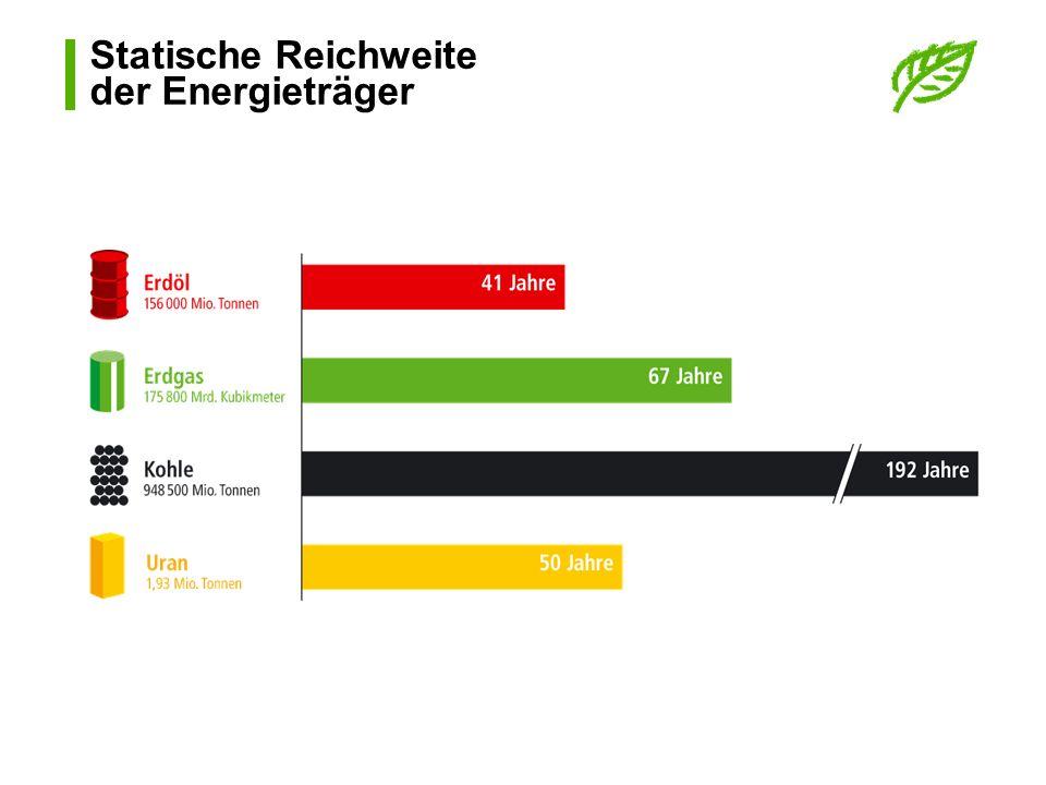 Erdgas als Treibstoff Tankstellennetz Italien: 529 Erdgastankstellen 400 000 Erdgasfahrzeuge Österreich: 29 Erdgastankstellen 700 Erdgasfahrzeuge Deutschland: 690 Erdgastankstellen 40 000 Erdgasfahrzeuge Frankreich: 26 Erdgastankstellen 8 000 Erdgasfahrzeuge
