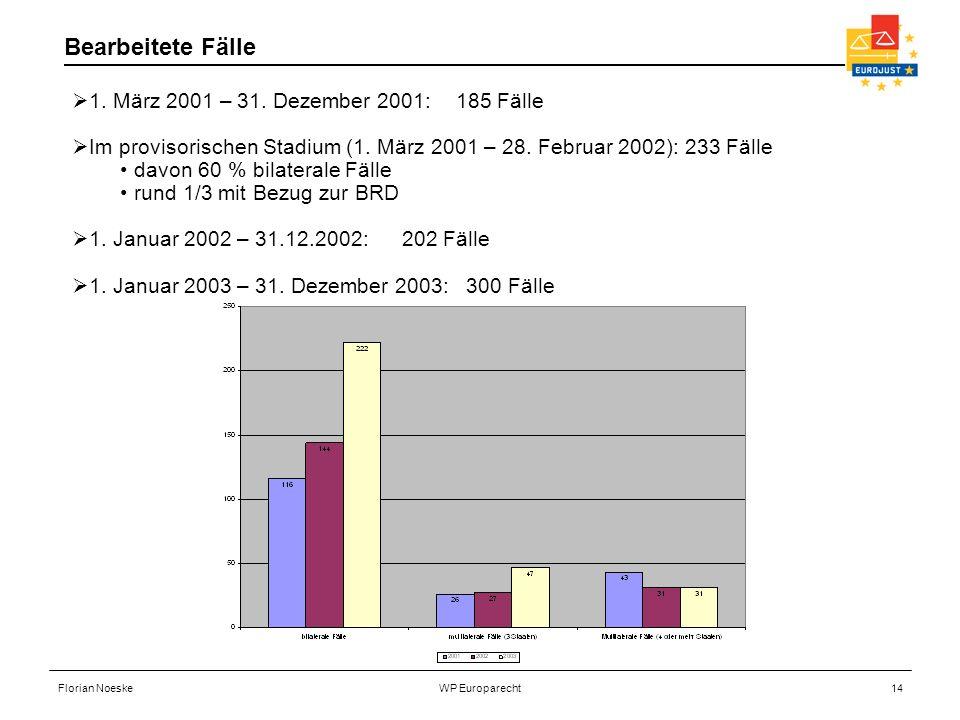 Florian NoeskeWP Europarecht14 Bearbeitete Fälle 1. März 2001 – 31. Dezember 2001: 185 Fälle Im provisorischen Stadium (1. März 2001 – 28. Februar 200
