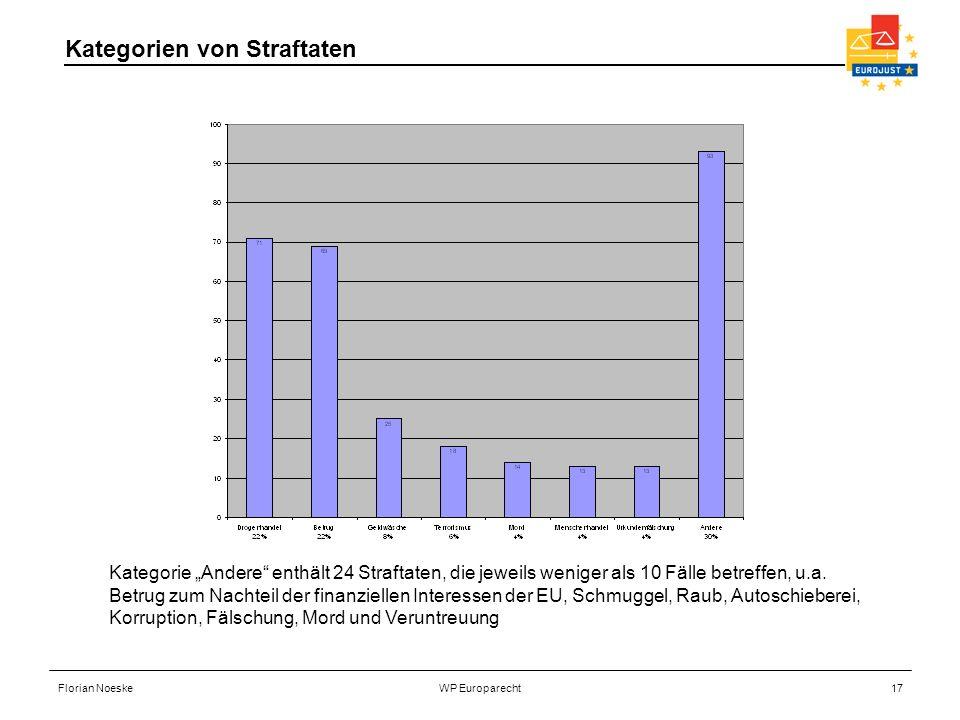 Florian NoeskeWP Europarecht17 Kategorie Andere enthält 24 Straftaten, die jeweils weniger als 10 Fälle betreffen, u.a. Betrug zum Nachteil der finanz