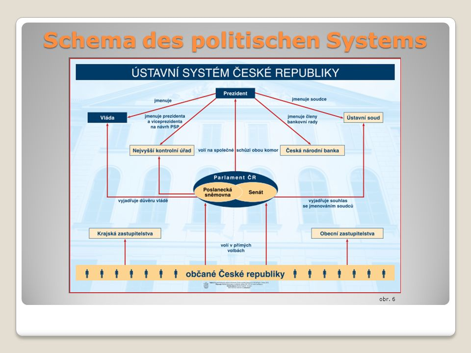 obr. 6 Schema des politischen Systems