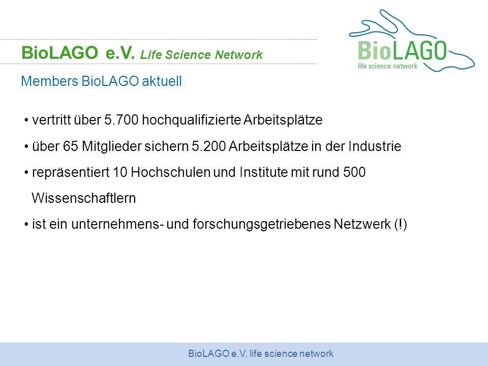 BioLAGO e.V. life science network vertritt über 5.700 hochqualifizierte Arbeitsplätze über 65 Mitglieder sichern 5.200 Arbeitsplätze in der Industrie