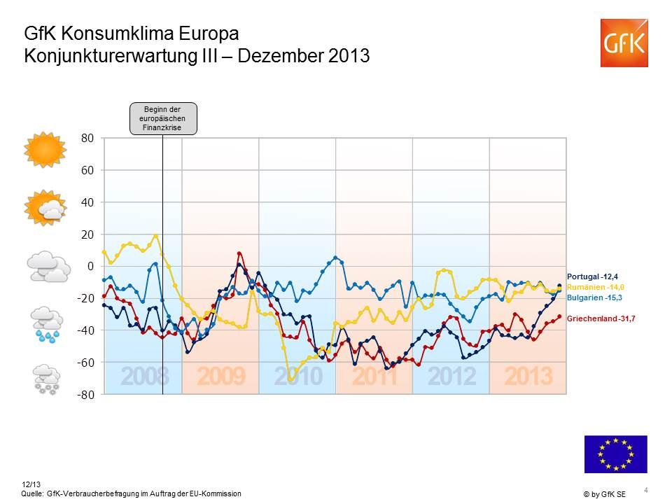 -11 Einkommenserwartung Europa Dezember 2013 Indikator > +20 Indikator 0 bis +20 Indikator 0 bis -20 Indikator < -20 Europäische Union gesamt: -12 Indikator > +20 Indikator 0 bis +20 Indikator 0 bis -20 Indikator < -20 Europäische Union gesamt: -12 -43 +23 +6 -22 -6 -23 -15 -33 -9 -40 +13 +40 -12 +22 * Quelle: GfK-Verbraucherbefragung im Auftrag der EU-Kommission