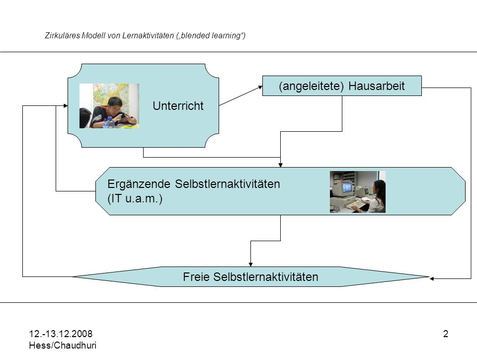 12.-13.12.2008 Hess/Chaudhuri 2 Zirkuläres Modell von Lernaktivitäten (blended learning) Unterricht (angeleitete) Hausarbeit Ergänzende Selbstlernaktivitäten (IT u.a.m.) Freie Selbstlernaktivitäten