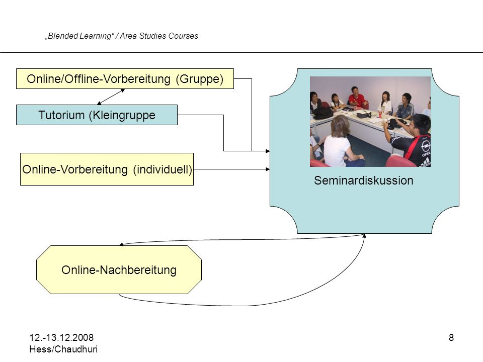 12.-13.12.2008 Hess/Chaudhuri 8 Blended Learning / Area Studies Courses Seminardiskussion Online/Offline-Vorbereitung (Gruppe) Online-Nachbereitung Online-Vorbereitung (individuell) Tutorium (Kleingruppe