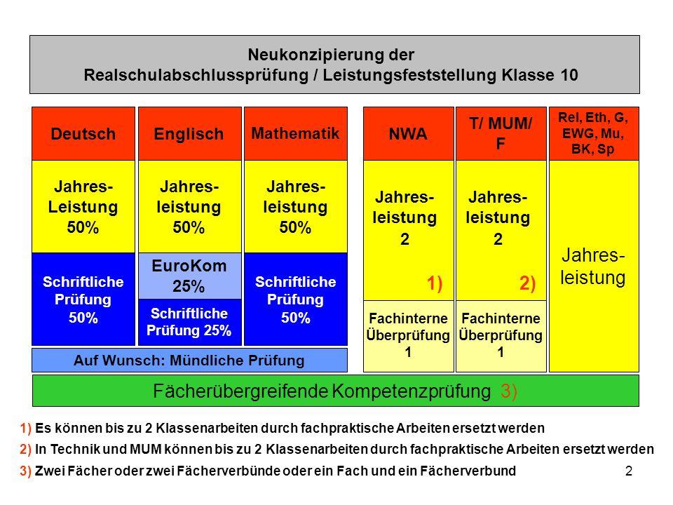 2 T/ MUM/ F Auf Wunsch: Mündliche Prüfung Jahres- leistung 2 2) Rel, Eth, G, EWG, Mu, BK, Sp Jahres- leistung Deutsch Jahres- Leistung 50% Schriftlich