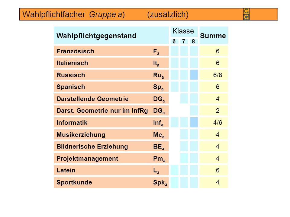 Wahlpflichtgegenstand Klasse Summe 678 Französisch F a 6 Italienisch It a 6 Russisch Ru a 6/8 Spanisch Sp a 6 Darstellende Geometrie DG a 4 Darst. Geo