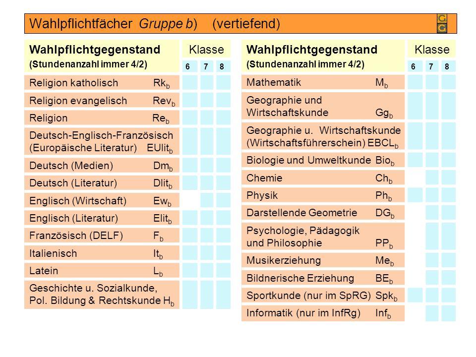 Wahlpflichtfächer Gruppe b) (vertiefend) Wahlpflichtgegenstand (Stundenanzahl immer 4/2) Klasse 678 Religion katholischRk b Religion evangelisch Rev b