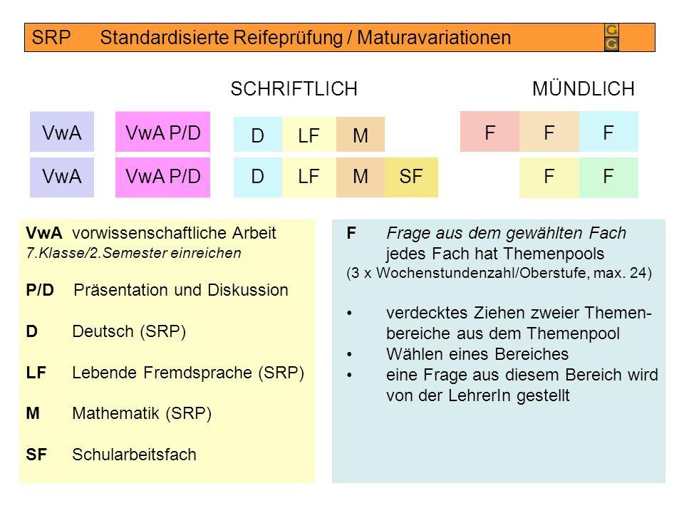 Maturavorschriften Schriftliche Hausarbeit (Vorprüfung) VwA Vorwissenschaftliche Arbeit – Präsentation/Diskussion Schriftliche Klausur DDeutsch (SRP) LFlebende Fremdsprache (SRP) MMathematik (SRP) SFSchularbeitsfach: eine weitere Fremdsprache mindestens 6 JWStd., (L, F, It, Sp jeweils SRP) oder im Rg:DG, Bio (SF), Ph (SF) im SRg:Sportkunde im InfRg:Inf SRP: Standardisierte Reifeprüfung Schriftliche Aufgaben zentral erstellt Korrektur und Beurteilung durch die LehrerIn
