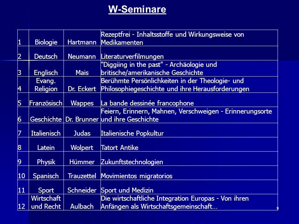 10 Thema: Psychosoziale Intervention - Beobachtungen Leitfach: Biologie Die Schüler/innen sollen die Welt alter Menschen (evtl.