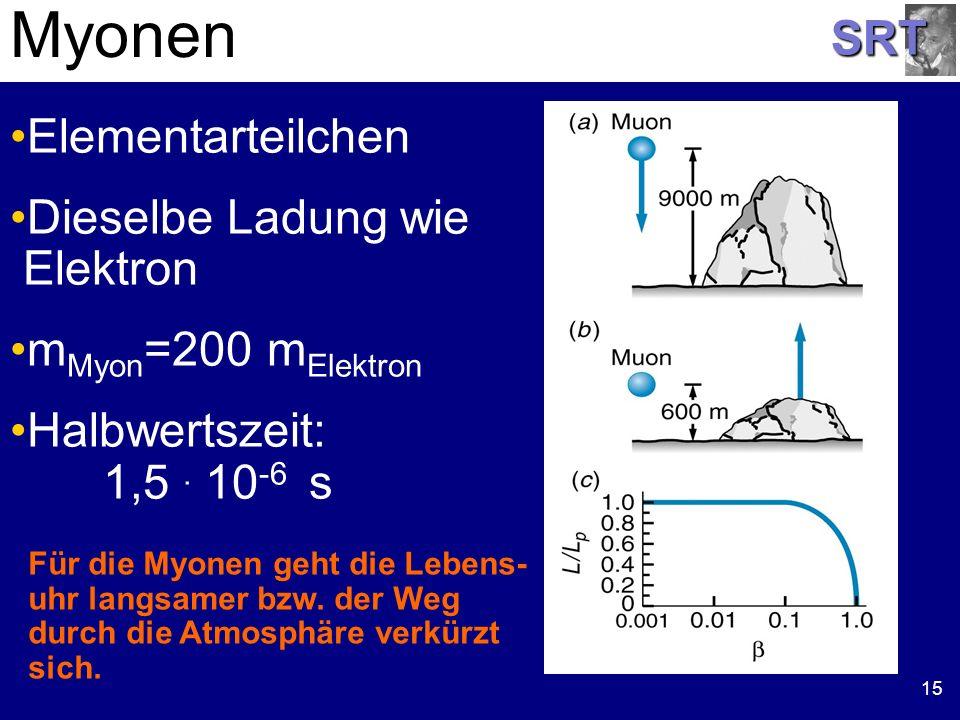 SRT 15 Elementarteilchen Dieselbe Ladung wie Elektron m Myon =200 m Elektron Halbwertszeit: 1,5. 10 -6 s Myonen Für die Myonen geht die Lebens- uhr la