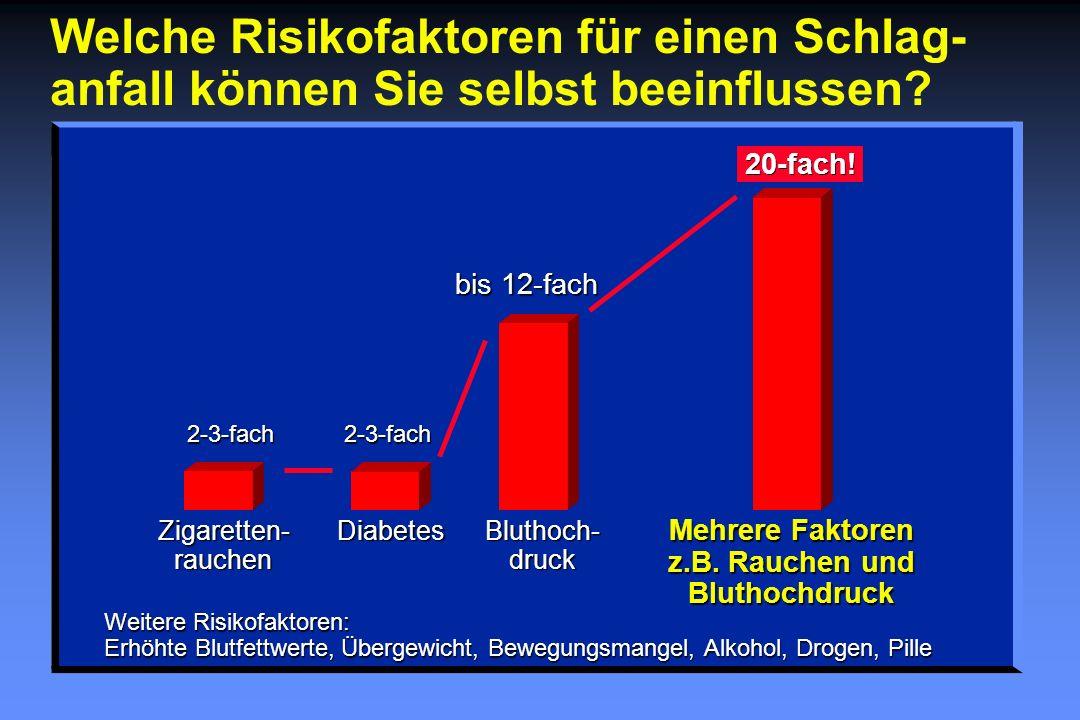 Welche Risikofaktoren für einen Schlag- anfall können Sie selbst beeinflussen? Weitere Risikofaktoren: Erhöhte Blutfettwerte, Übergewicht, Bewegungsma