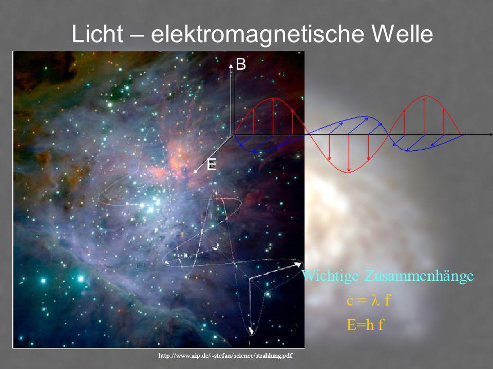 Licht – elektromagnetische Welle http://www.aip.de/~stefan/science/strahlung.pdf Wichtige Zusammenhänge c = f E=h f E B
