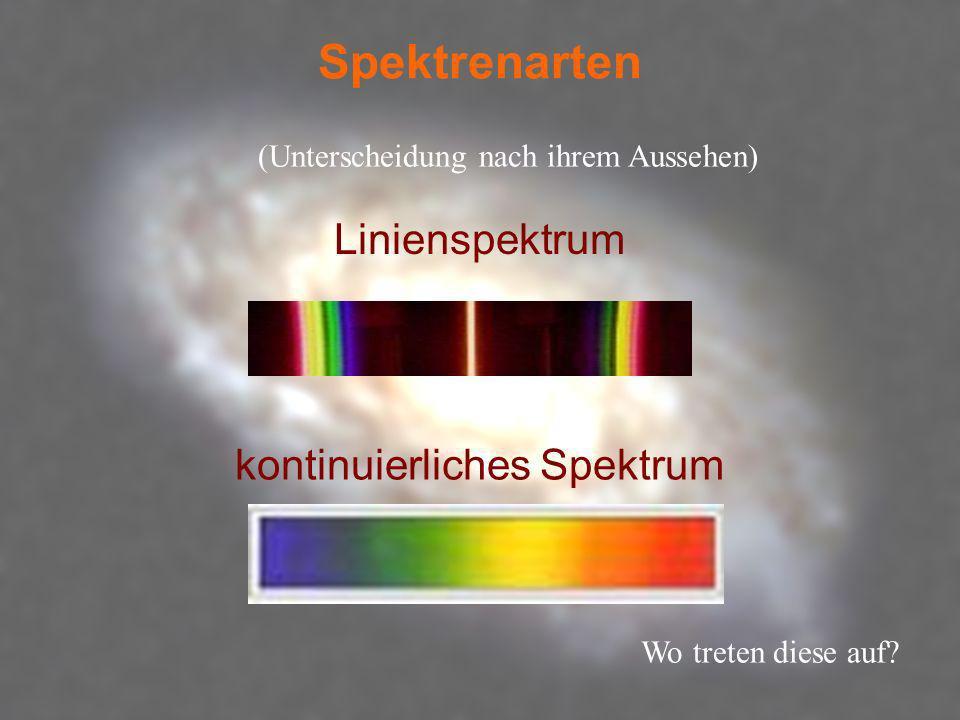 Spektrenarten kontinuierliches Spektrum Linienspektrum (Unterscheidung nach ihrem Aussehen) Wo treten diese auf?