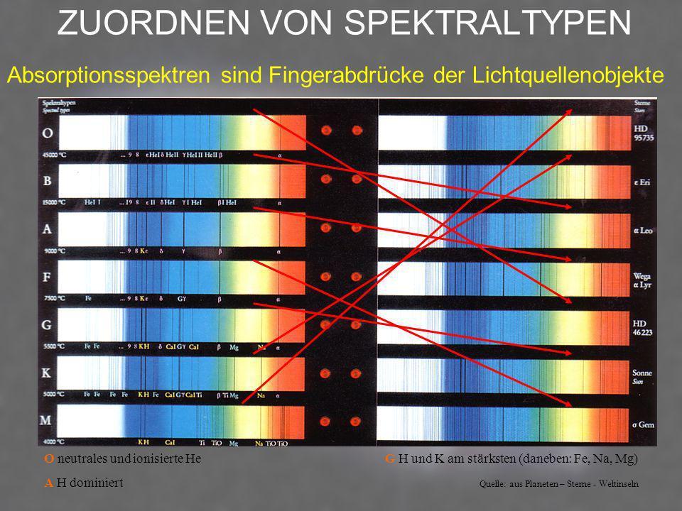ZUORDNEN VON SPEKTRALTYPEN O neutrales und ionisierte HeG H und K am stärksten (daneben: Fe, Na, Mg) A H dominiert Quelle: aus Planeten – Sterne - Wel