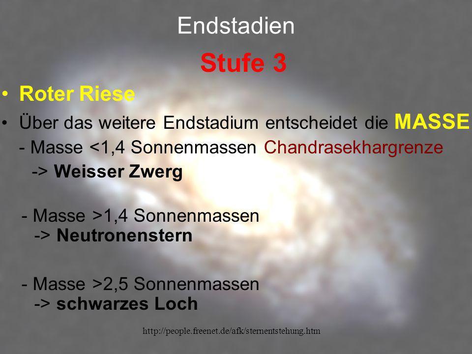 http://people.freenet.de/afk/sternentstehung.htm Endstadien Stufe 3 Roter Riese Über das weitere Endstadium entscheidet die MASSE - Masse <1,4 Sonnenm