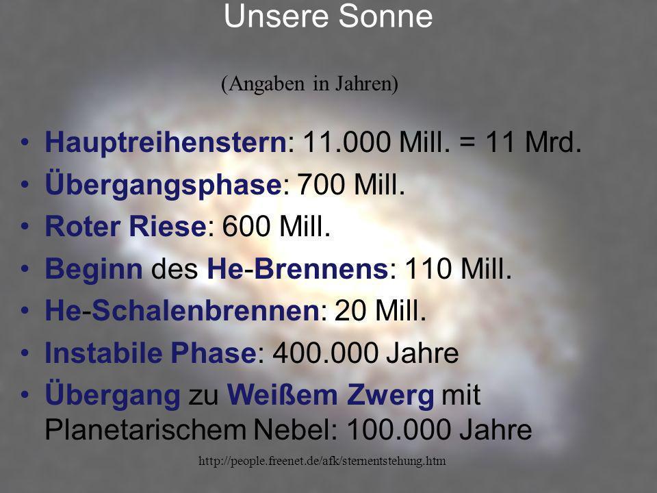 http://people.freenet.de/afk/sternentstehung.htm Unsere Sonne Hauptreihenstern: 11.000 Mill. = 11 Mrd. Übergangsphase: 700 Mill. Roter Riese: 600 Mill