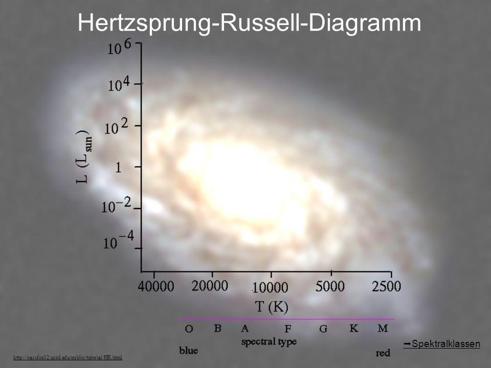 Hertzsprung-Russell-Diagramm http://cassfos02.ucsd.edu/public/tutorial/HR.html Spektralklassen
