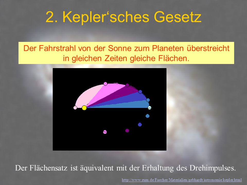 2. Keplersches Gesetz Der Fahrstrahl von der Sonne zum Planeten überstreicht in gleichen Zeiten gleiche Flächen. Der Flächensatz ist äquivalent mit de