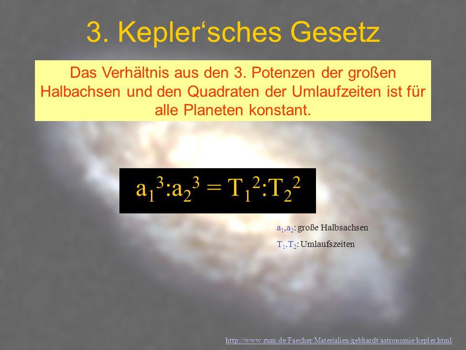 3. Keplersches Gesetz Das Verhältnis aus den 3. Potenzen der großen Halbachsen und den Quadraten der Umlaufzeiten ist für alle Planeten konstant. a 1
