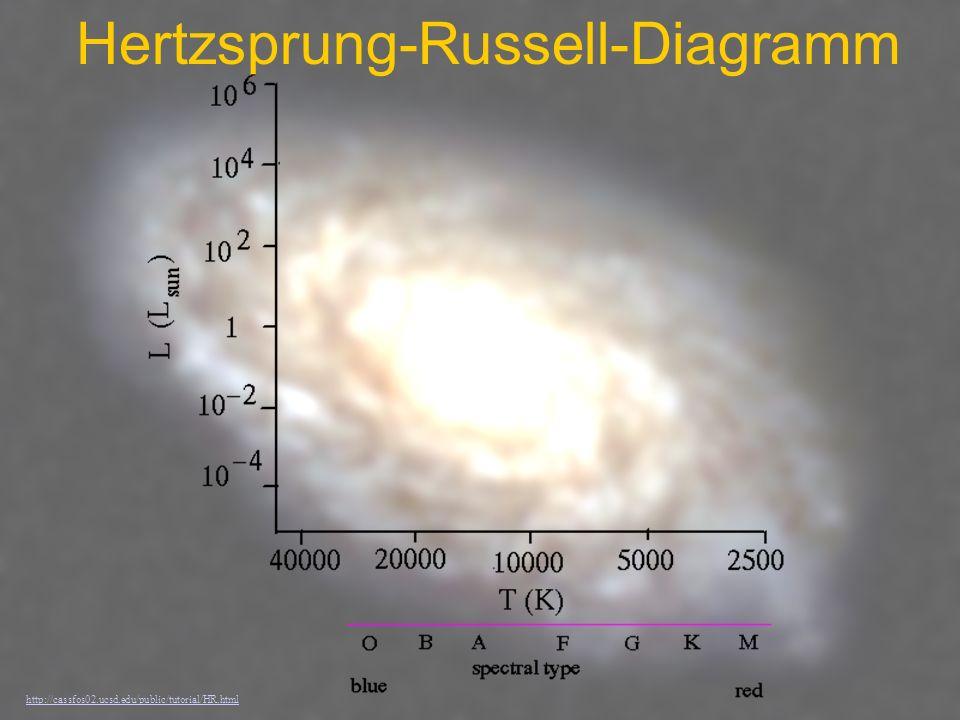 Hertzsprung-Russell-Diagramm http://cassfos02.ucsd.edu/public/tutorial/HR.html