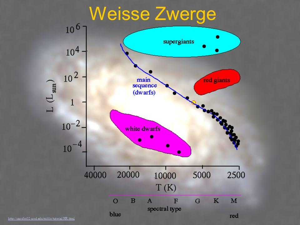 Chandrasekhargrenze Schwarzes Loch Sterne mit einer Masse kleiner als 1,4 Sonnenmassen werden zu weissen Zwergen.
