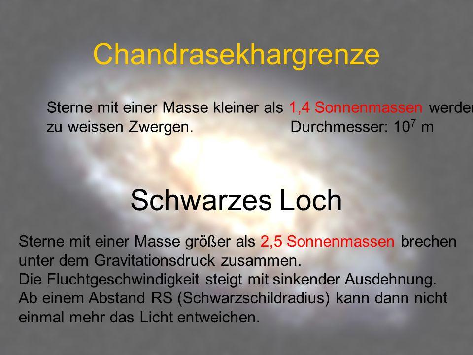 Chandrasekhargrenze Schwarzes Loch Sterne mit einer Masse kleiner als 1,4 Sonnenmassen werden zu weissen Zwergen. Durchmesser: 10 7 m Sterne mit einer