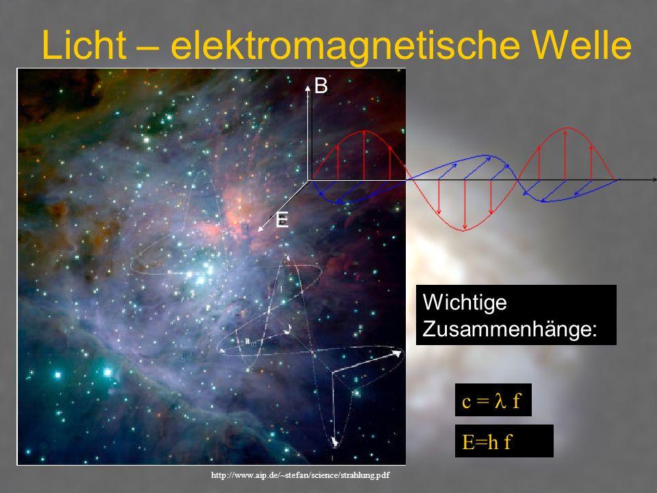 Licht – elektromagnetische Welle http://www.aip.de/~stefan/science/strahlung.pdf Wichtige Zusammenhänge: c = f E=h f E B