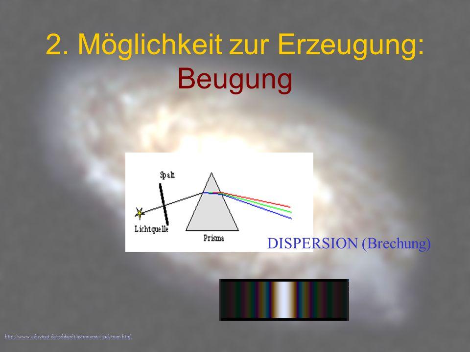 2. Möglichkeit zur Erzeugung: Beugung http://www.eduvinet.de/gebhardt/astronomie/spektrum.html DISPERSION (Brechung)