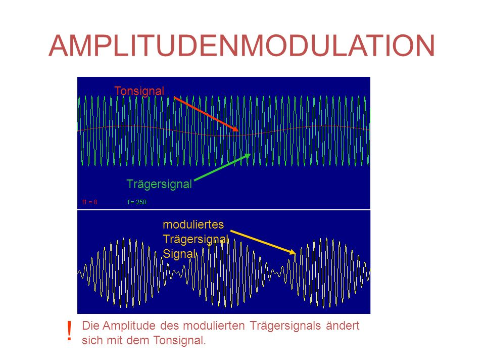AMPLITUDENMODULATION Tonsignal Trägersignal moduliertes Trägersignal Signal Die Amplitude des modulierten Trägersignals ändert sich mit dem Tonsignal.