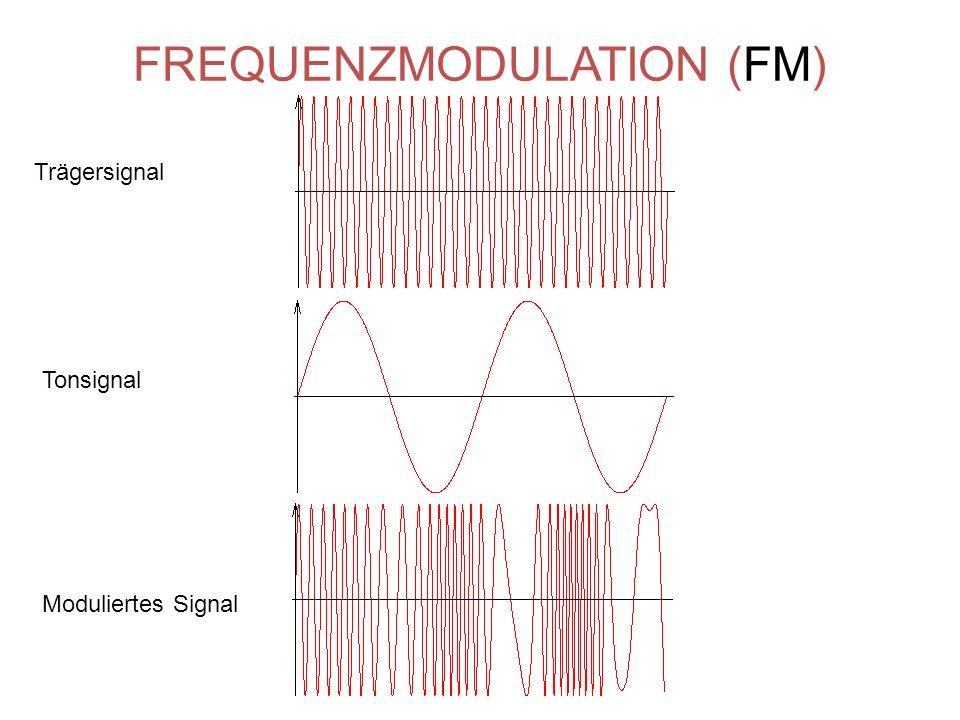 FREQUENZMODULATION (FM) Trägersignal Tonsignal Moduliertes Signal