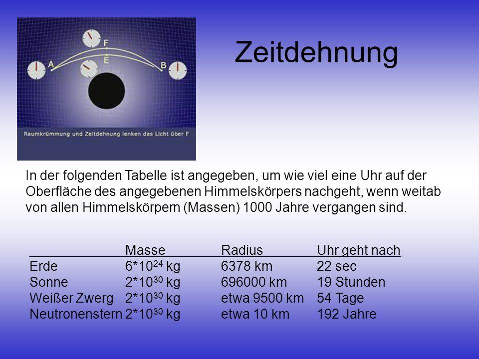 Zeitdehnung Masse Radius Uhr geht nach Erde6*10 24 kg 6378 km22 sec Sonne2*10 30 kg696000 km19 Stunden Weißer Zwerg2*10 30 kgetwa 9500 km54 Tage Neutr