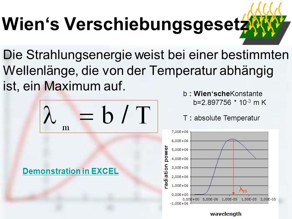 Wiens Verschiebungsgesetz Die Strahlungsenergie weist bei einer bestimmten Wellenlänge, die von der Temperatur abhängig ist, ein Maximum auf. b : Wien
