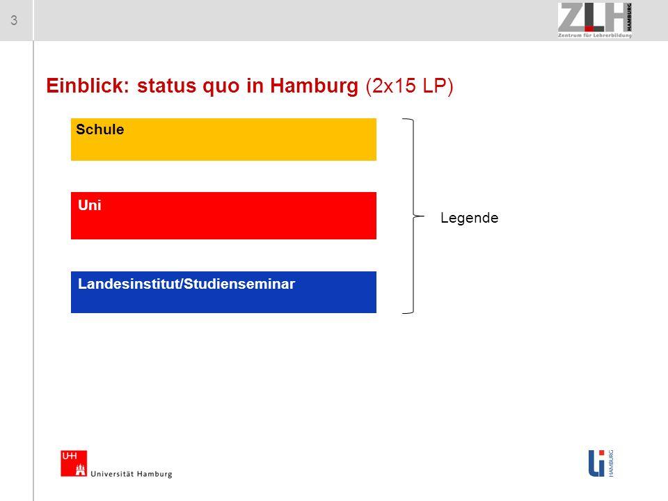 3 Schule Landesinstitut/Studienseminar Uni Einblick: status quo in Hamburg (2x15 LP) Legende