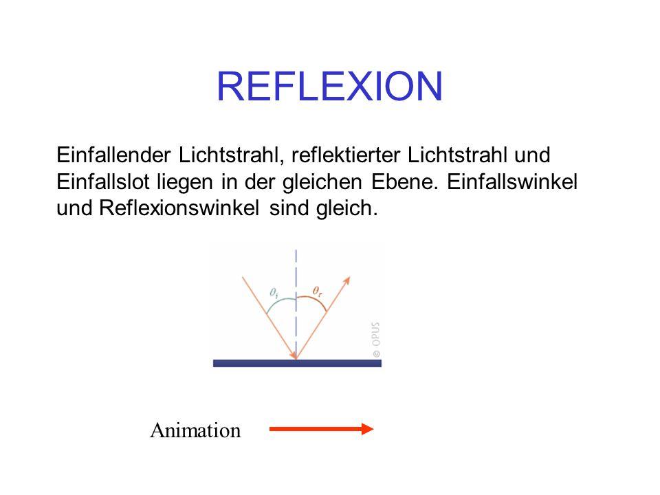 REFLEXION Einfallender Lichtstrahl, reflektierter Lichtstrahl und Einfallslot liegen in der gleichen Ebene. Einfallswinkel und Reflexionswinkel sind g
