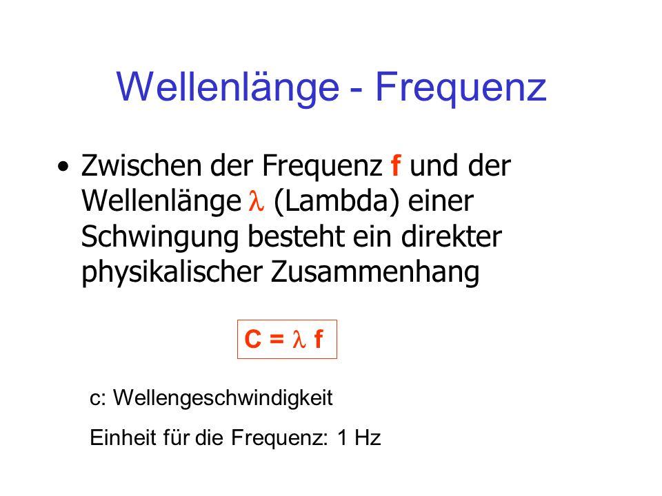 Wellenlänge - Frequenz Zwischen der Frequenz f und der Wellenlänge (Lambda) einer Schwingung besteht ein direkter physikalischer Zusammenhang C = f c: Wellengeschwindigkeit Einheit für die Frequenz: 1 Hz