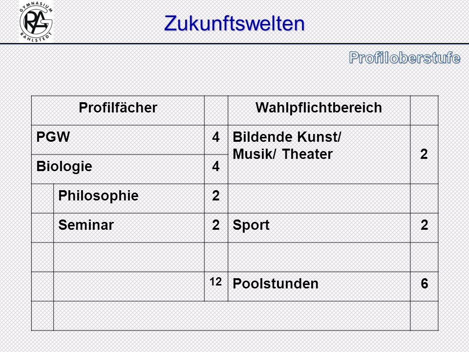 ProfilfächerWahlpflichtbereich PGW4Bildende Kunst/ Musik/ Theater2 Biologie4 Philosophie2 Seminar2Sport2 12 Poolstunden6 Zukunftswelten