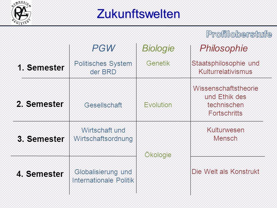 PGWBiologiePhilosophie Politisches System der BRD Gesellschaft Wirtschaft und Wirtschaftsordnung Globalisierung und Internationale Politik Genetik Evo