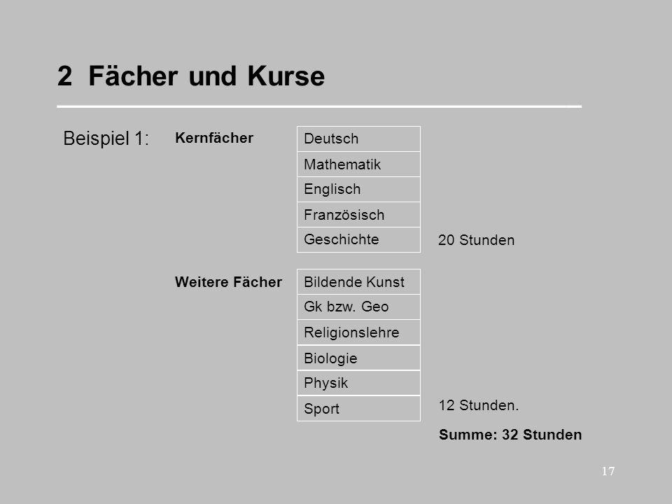 17 2 Fächer und Kurse __________________________________ Summe: 32 Stunden Beispiel 1: Kernfächer Deutsch Mathematik Englisch Französisch Geschichte 2