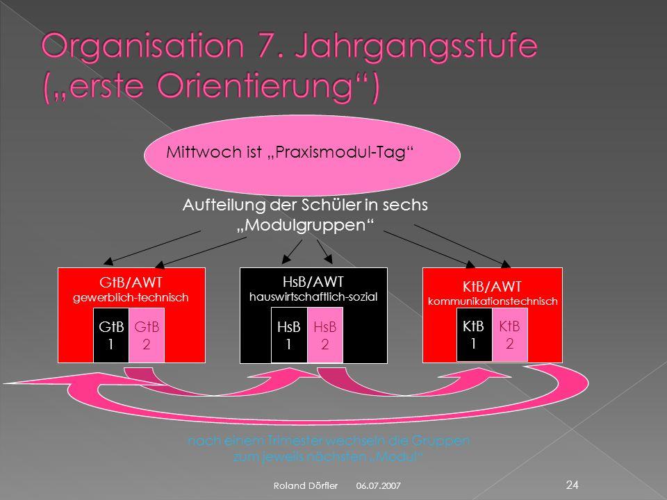 06.07.2007 23 Roland Dörfler 7. Klasse: 8. Klasse: 9. Klasse: Erste Orientierung Berufsorientierung Berufsfindung KtB (Computer) HsB (hauswirtschaftl.