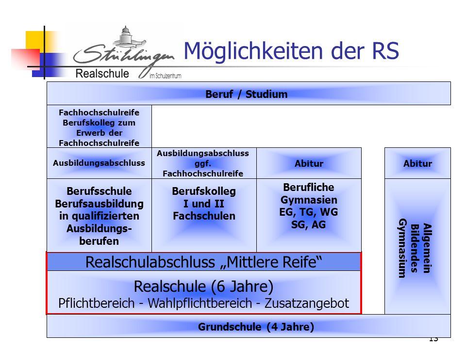 13 Möglichkeiten der RS Realschule (6 Jahre) Pflichtbereich - Wahlpflichtbereich - Zusatzangebot Realschulabschluss Mittlere Reife Berufliche Gymnasie