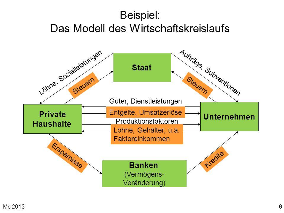 Mc 20136 Beispiel: Das Modell des Wirtschaftskreislaufs Unternehmen Staat Private Haushalte Banken (Vermögens- Veränderung) Güter, Dienstleistungen En